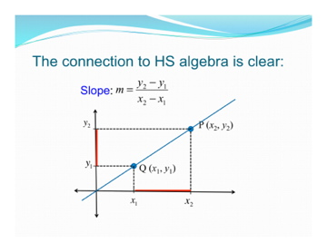 Slope Equation