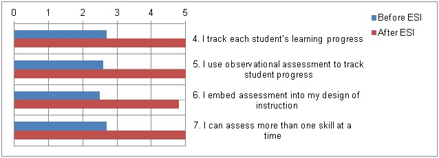 ESI with fidelity: effect on systematic measurement of progress