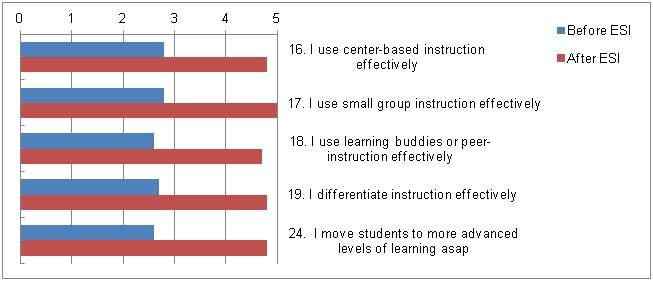 ESI with fidelity: effect on differentiated instruction