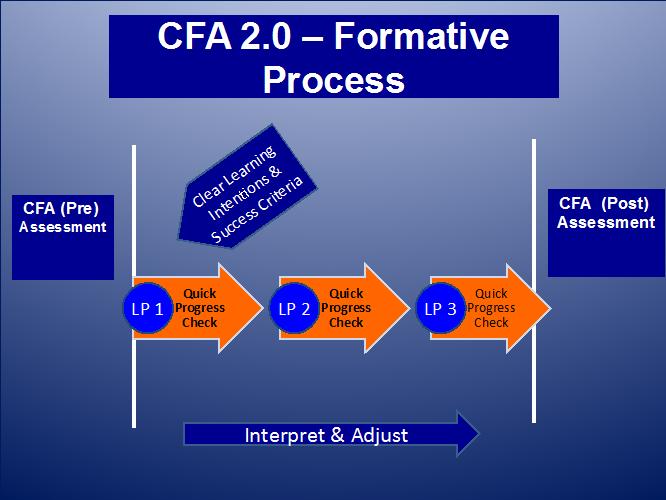 Nagel_CFA Process