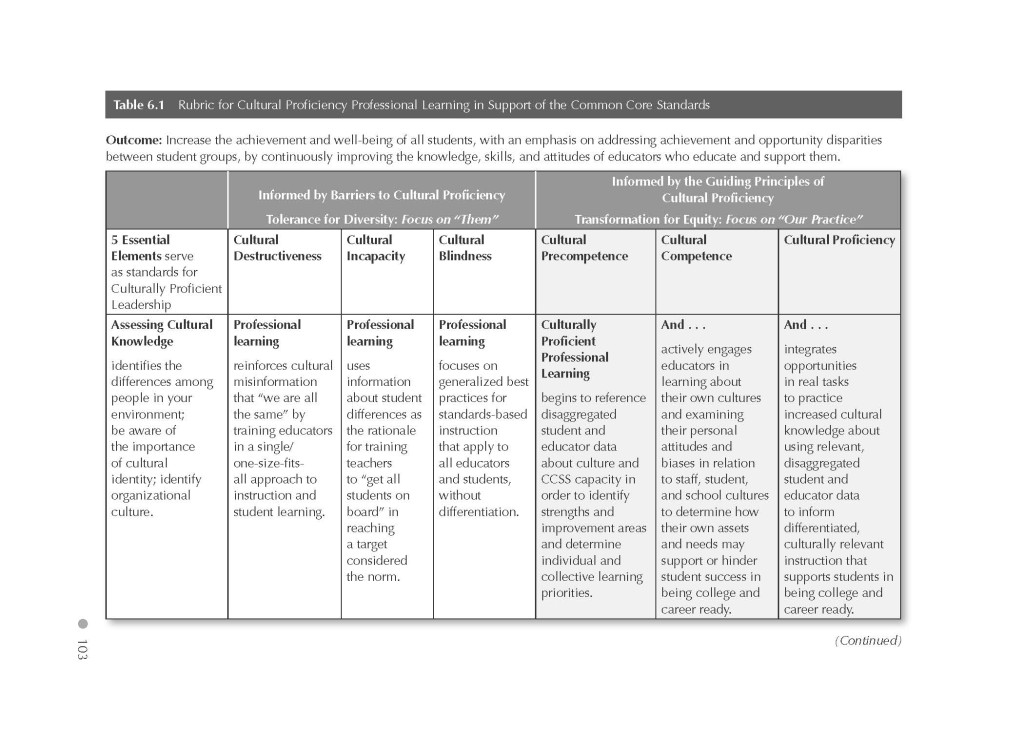 Table6.1Rubric_A Culturally Proficient Response to the Common Core_Page_1