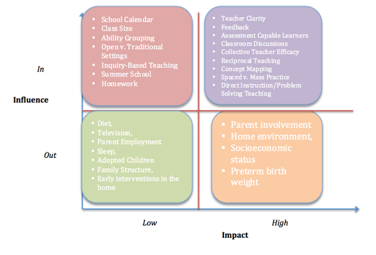 Table 2 Relationship of VL Effect Sizes to Teacher Impact