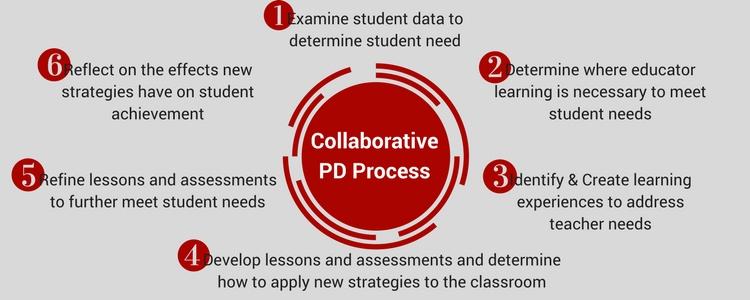 The Collaborative PD Process